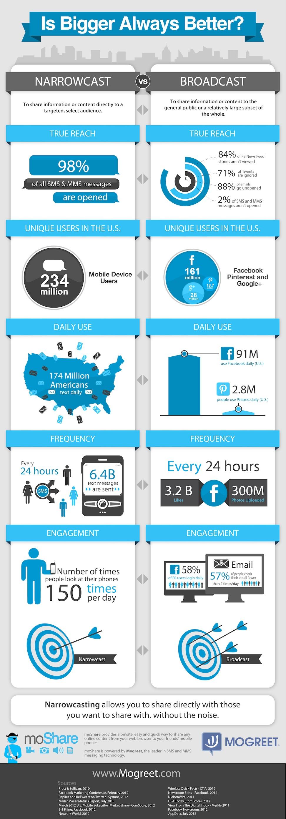 Narrowcast-Vs-Broadcast-infographic