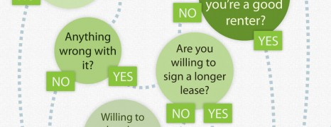 How to Negotiate Your Lease