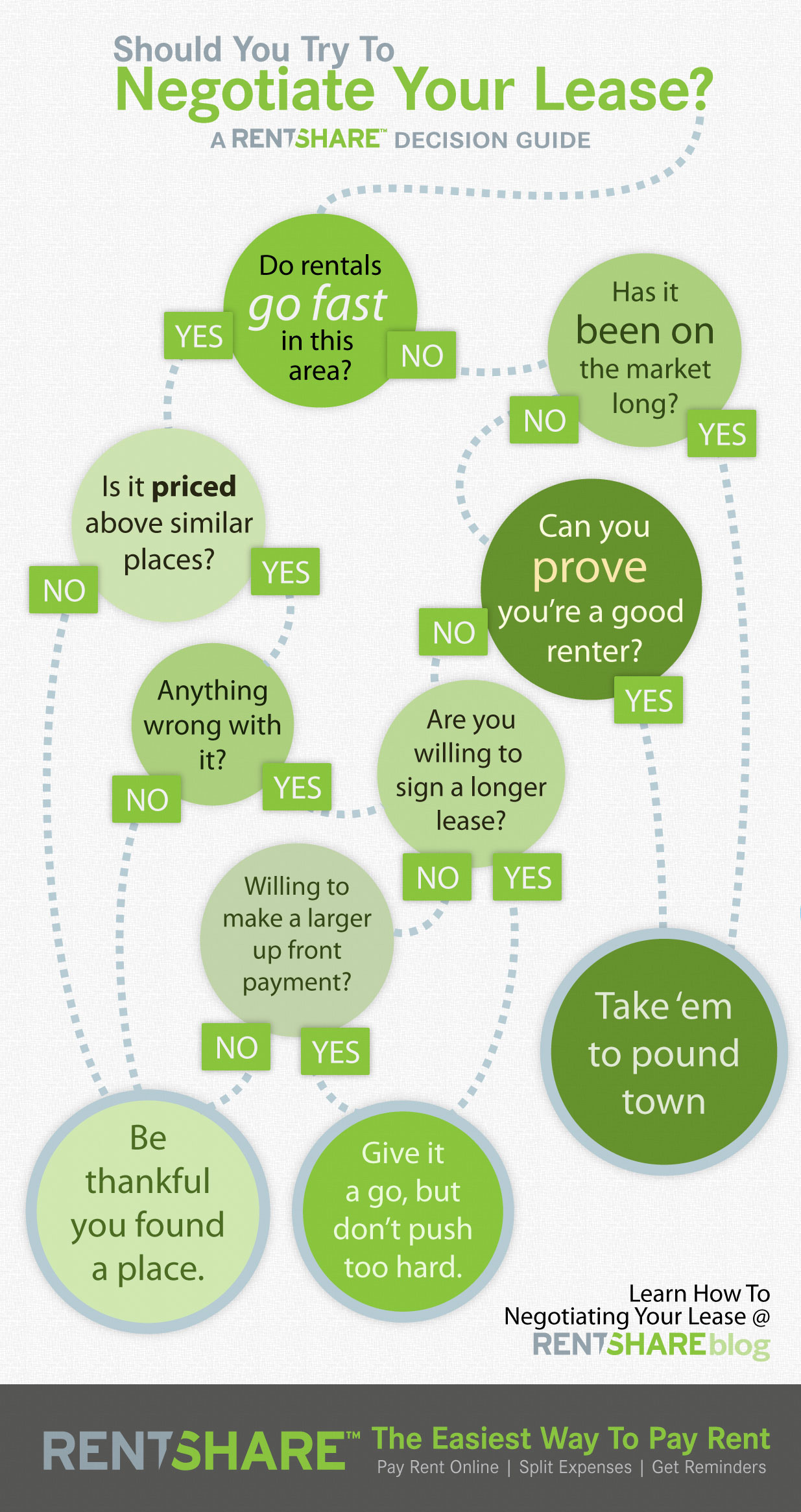 How to Negotiate Your Lease-infographic