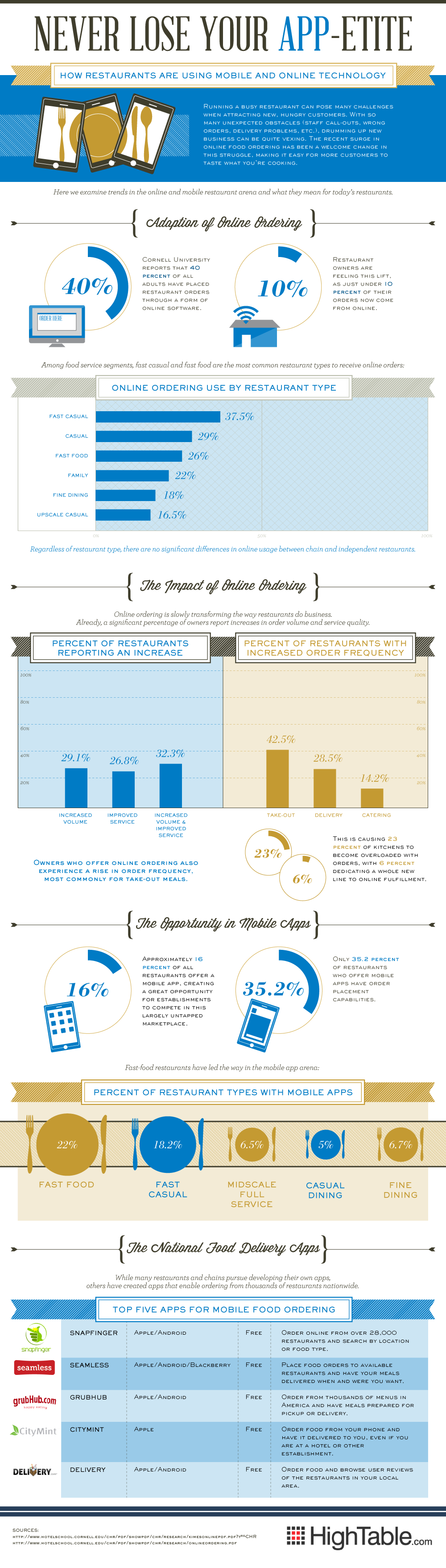 Online Ordering Trends-infographic