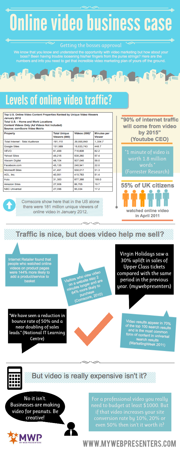 Online-Video-Business-Case-infographic