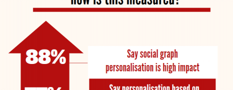 Website personalization trends