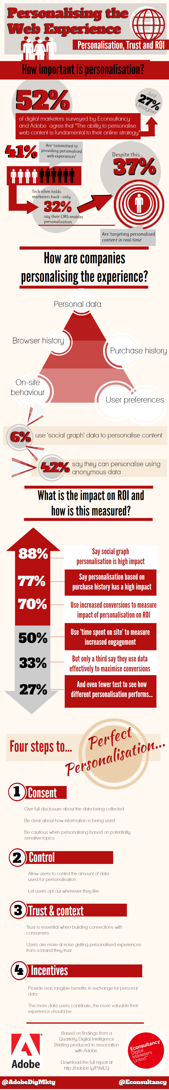 Website personalization trends-infographic