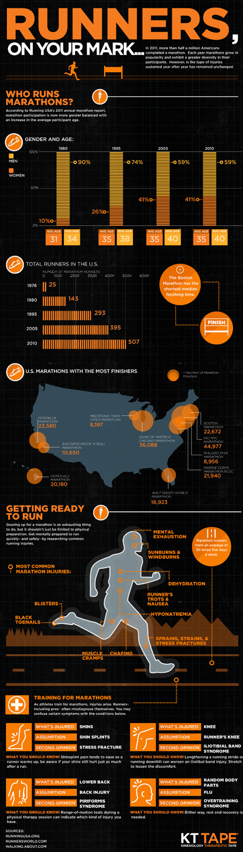 Runners-On-Your-Mark-infographic