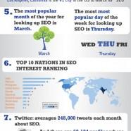 Seo Industry Is Big