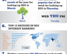 Seo Industry Is Big