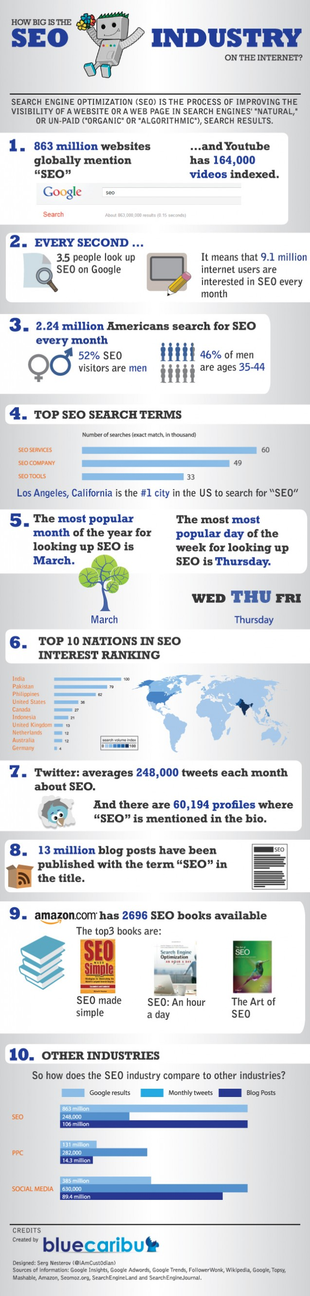 Seo-Industry-Is-Big-infographic