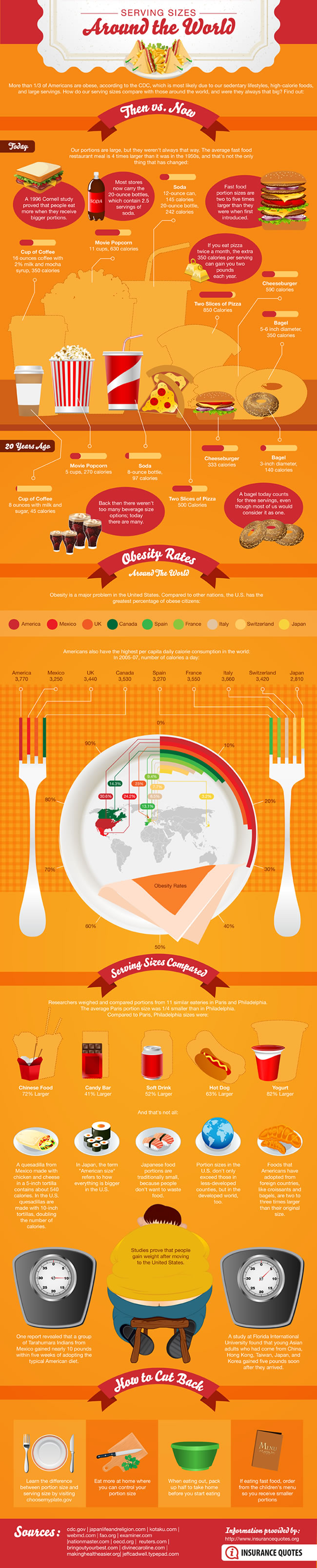 Serving-Sizes-Around-The-World-infographic
