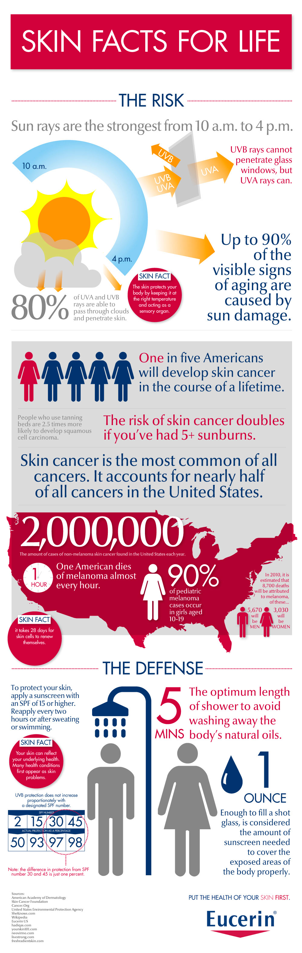Skin and Sun Exposure-infographic