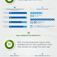 Small Businesses & Mobile Technology