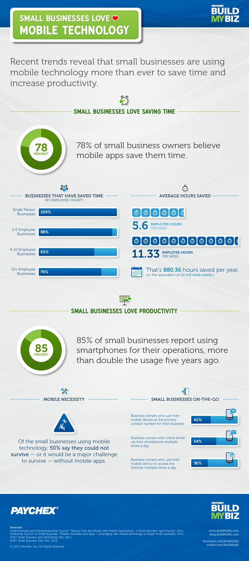 Small-Businesses-Love-Mobile-Technology-infographic