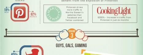 Social Battle Of The Sexes