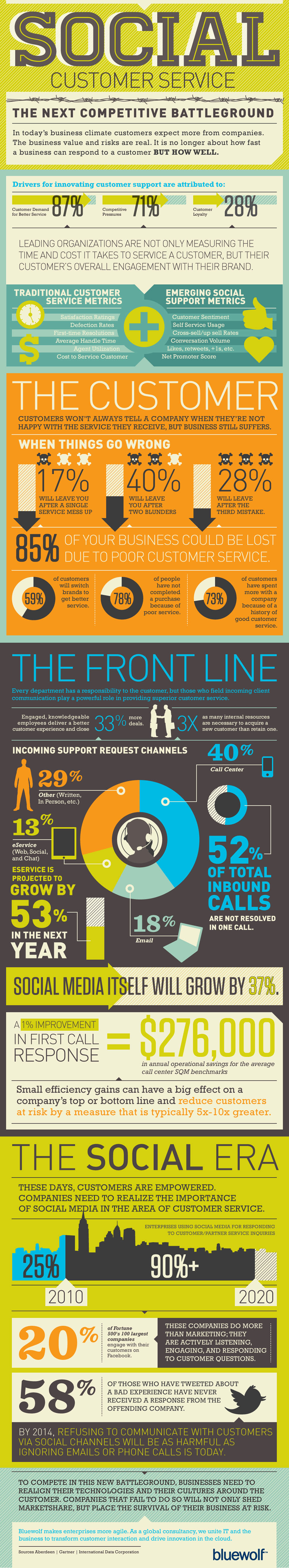 Social-Customer-Service-infographic
