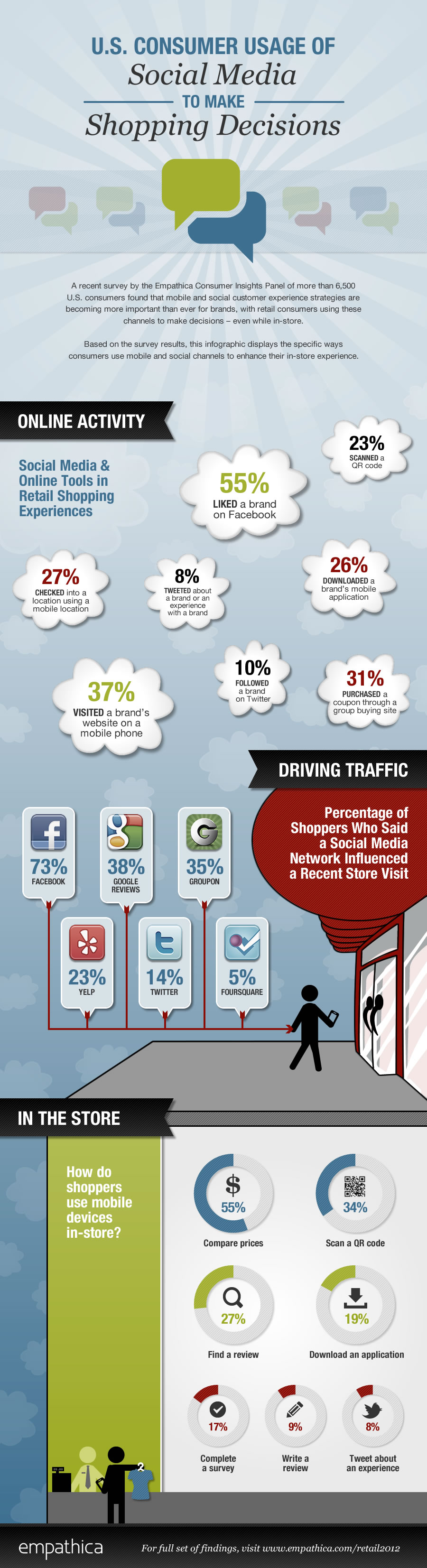 Social Media & Online Shopping-infographic