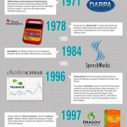 Speech And Voice Recognition Evolution