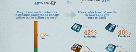 Student Employment Gap