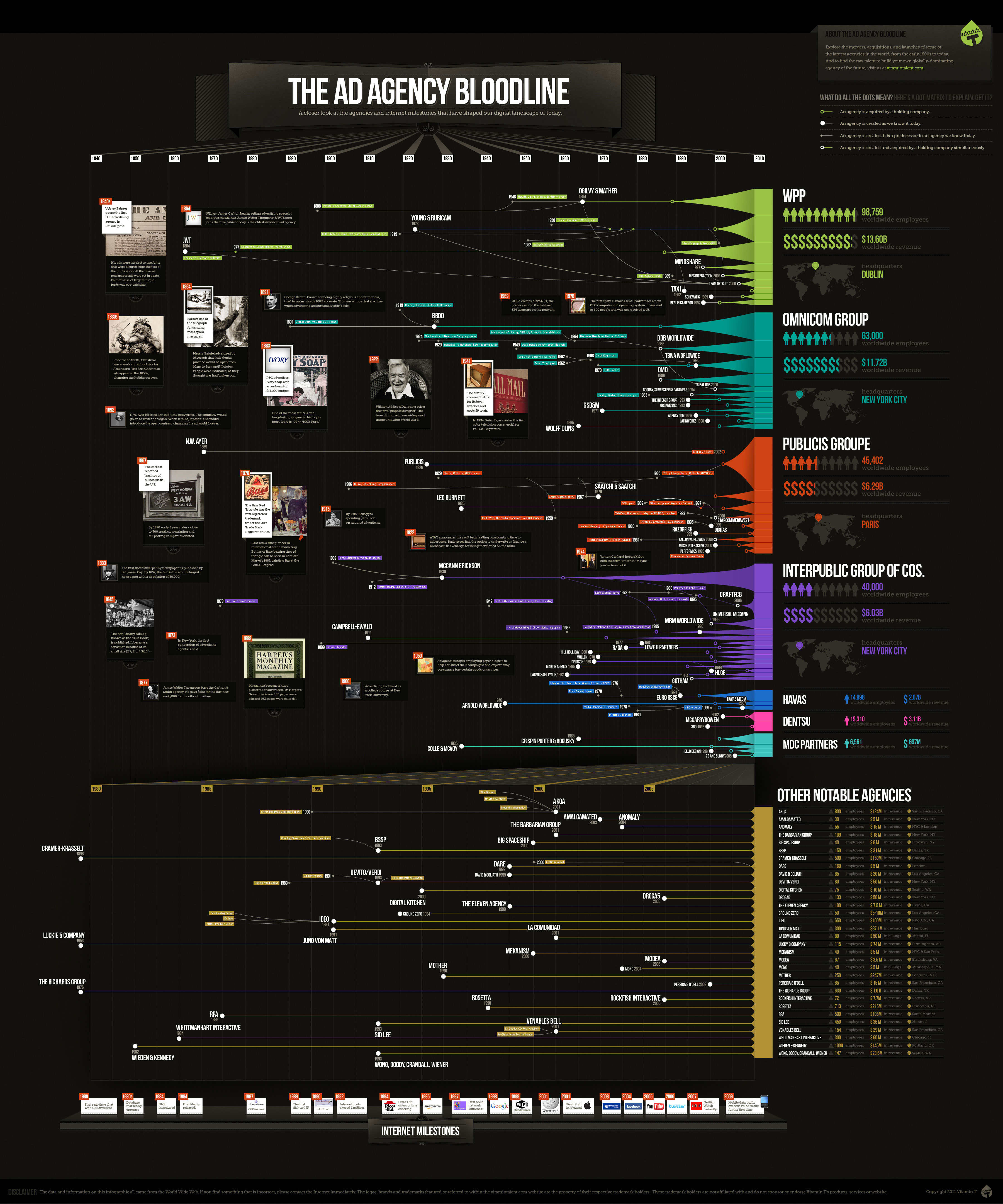 The-Ad-Agency-Bloodline-infographic