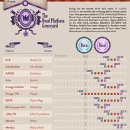 Clash Of mobile platforms
