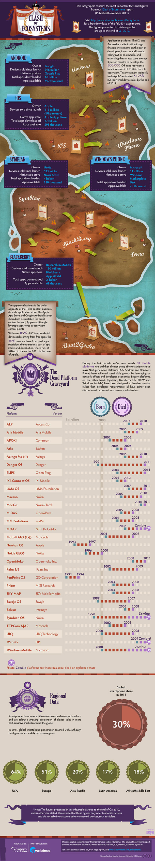 Clash Of mobile platforms-infographic