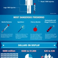 Complete Guide To July 4th Fireworks