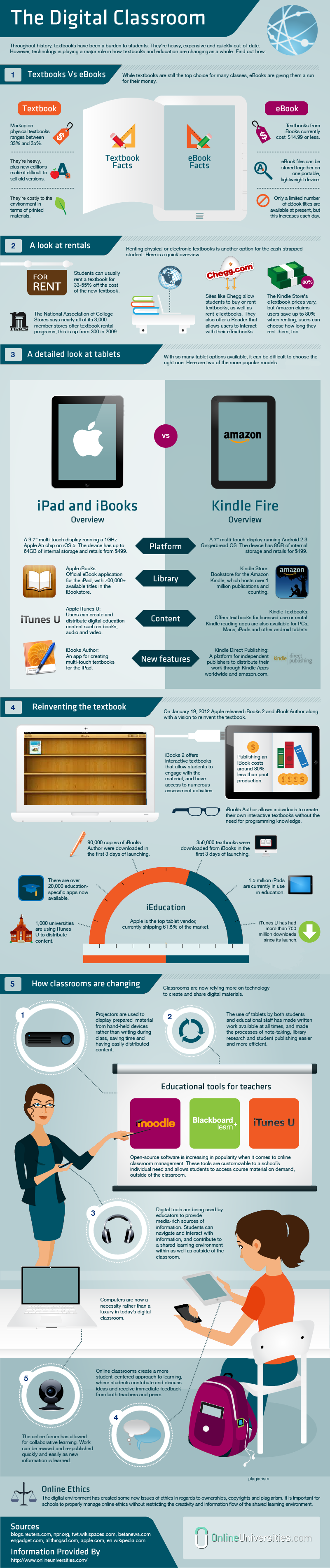 The-Digital-Classroom-infographic
