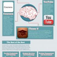 Online Education Revolution