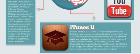 Online Education Revolution