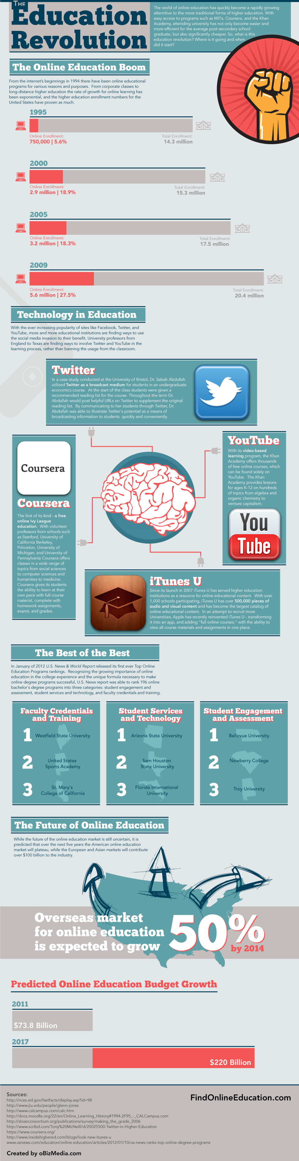 Online Education Revolution-infographic