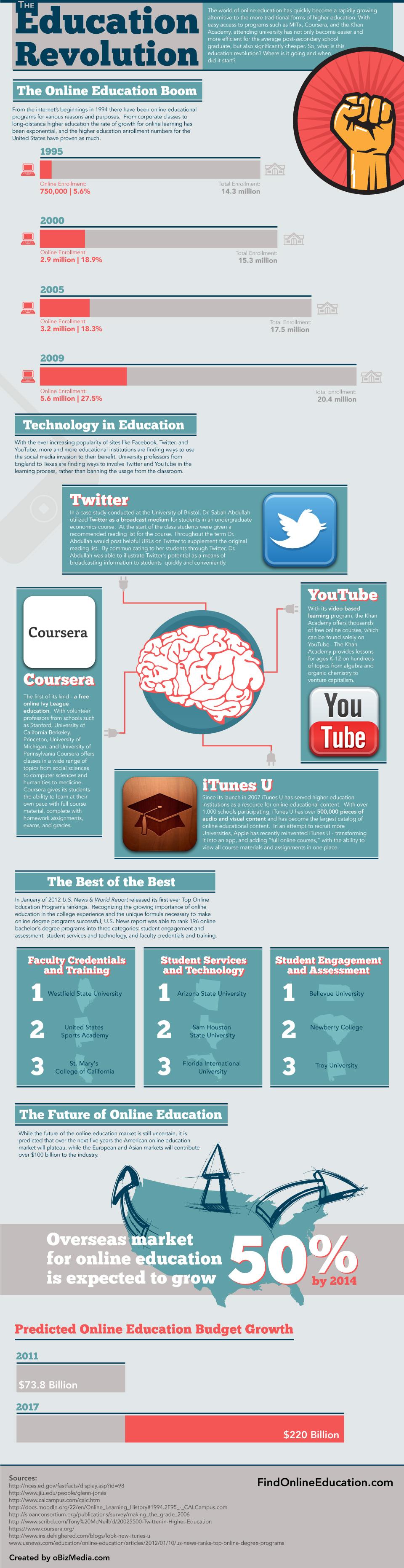 Online Education Revolution-infographic