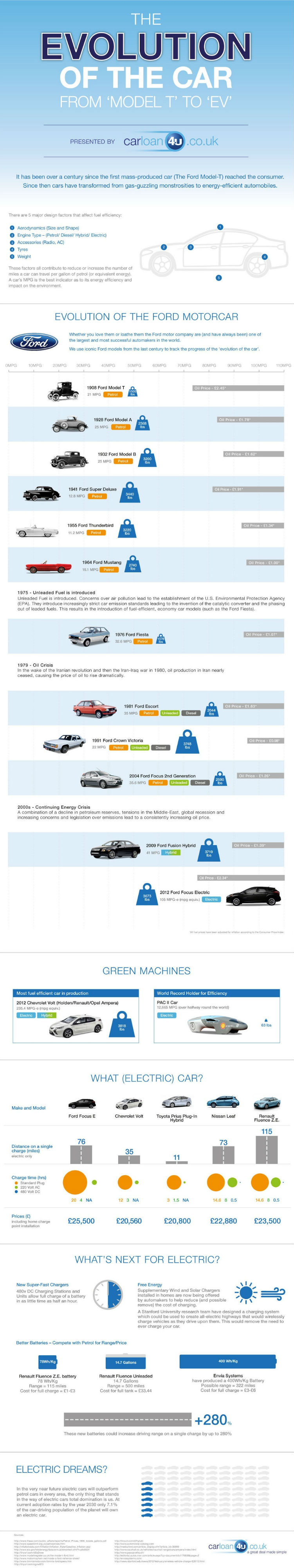 The-Evolution-Of-The-Car-infographic