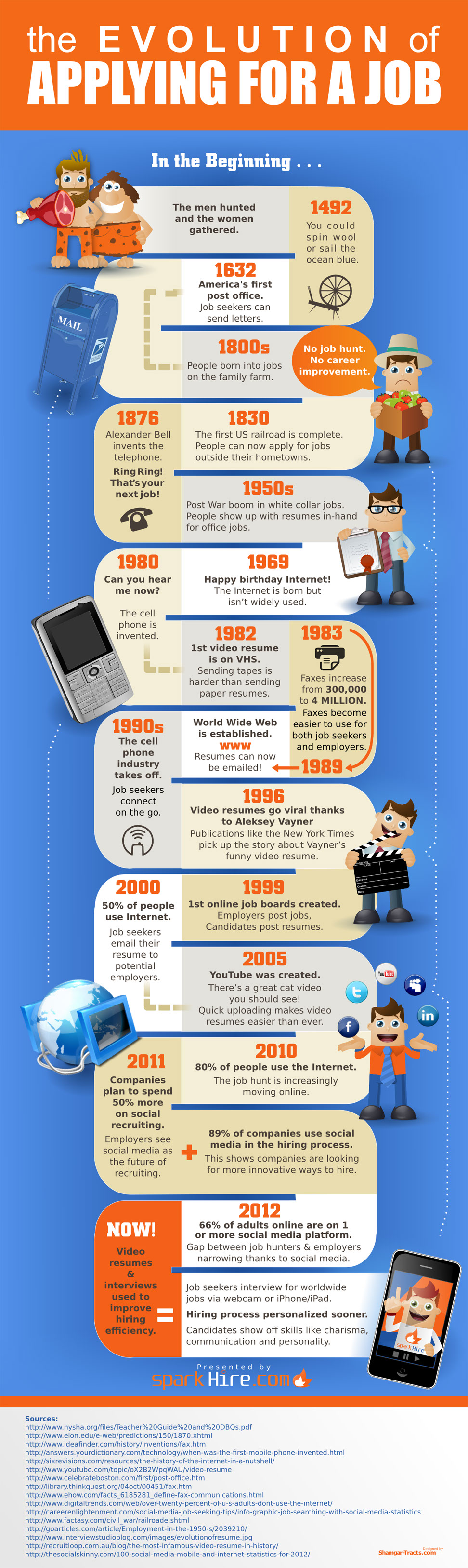 Evolution Of Job Application-infographic