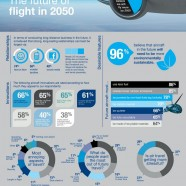 The Future Of Flight In 2050