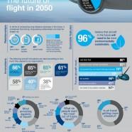 The Future Of Flight In 2050