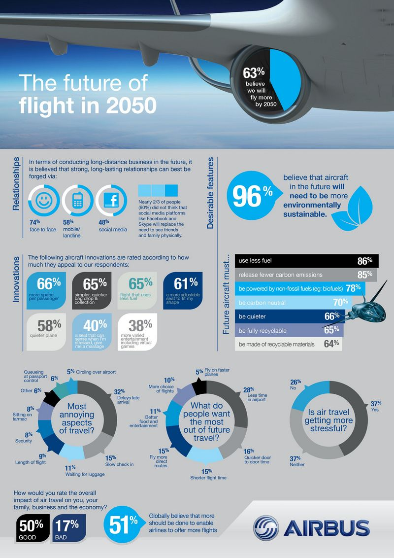 The-Future-Of-Flight-In-2050-infographic