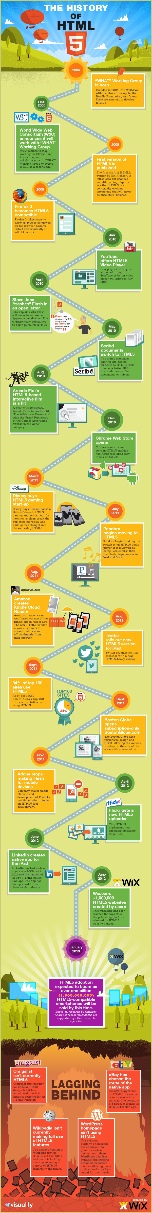 Html5 History-infographic
