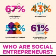 The Impact Of Social Entrepreneurs