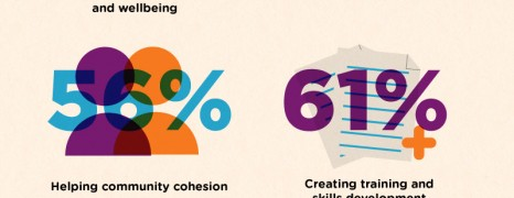 The Impact Of Social Entrepreneurs