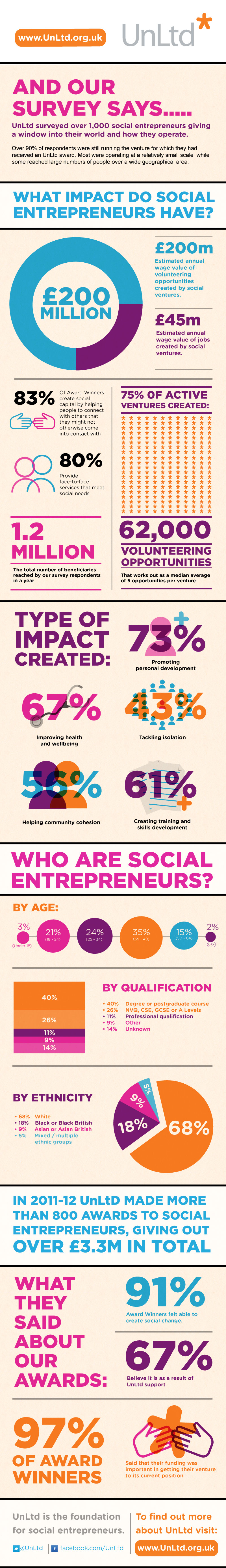 The-Impact-Of-Social-Entrepreneurs-infographic