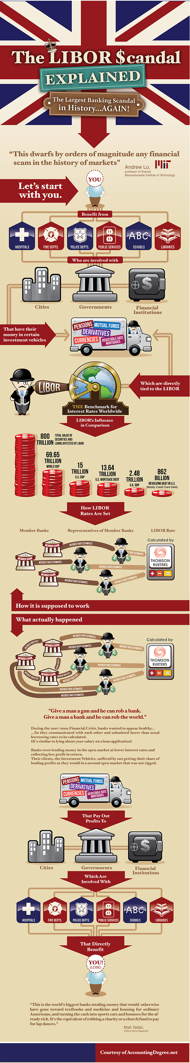 The-Libor-Scandal-Explained-infographic