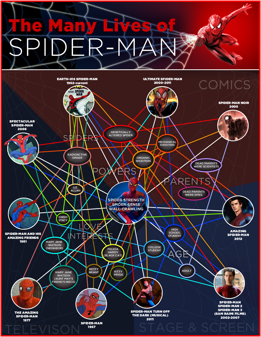 The Lives Of Spiderman-Infographic