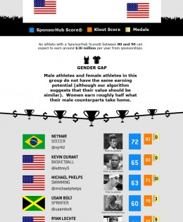 Most Sponsorable Olympians