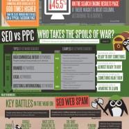 PPC vs SEO Performance