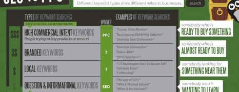 PPC vs SEO Performance