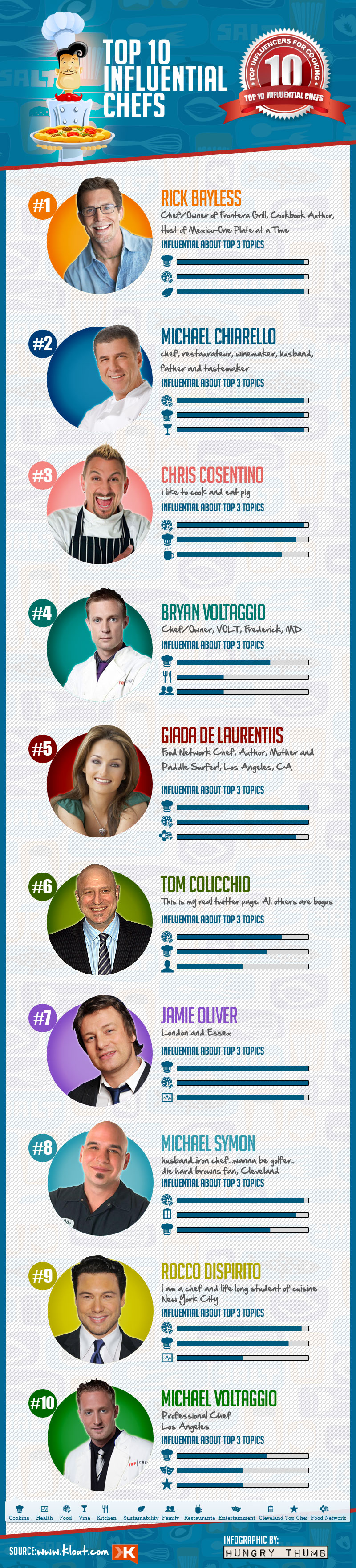 Top-10-Influential-Chefs-infographic