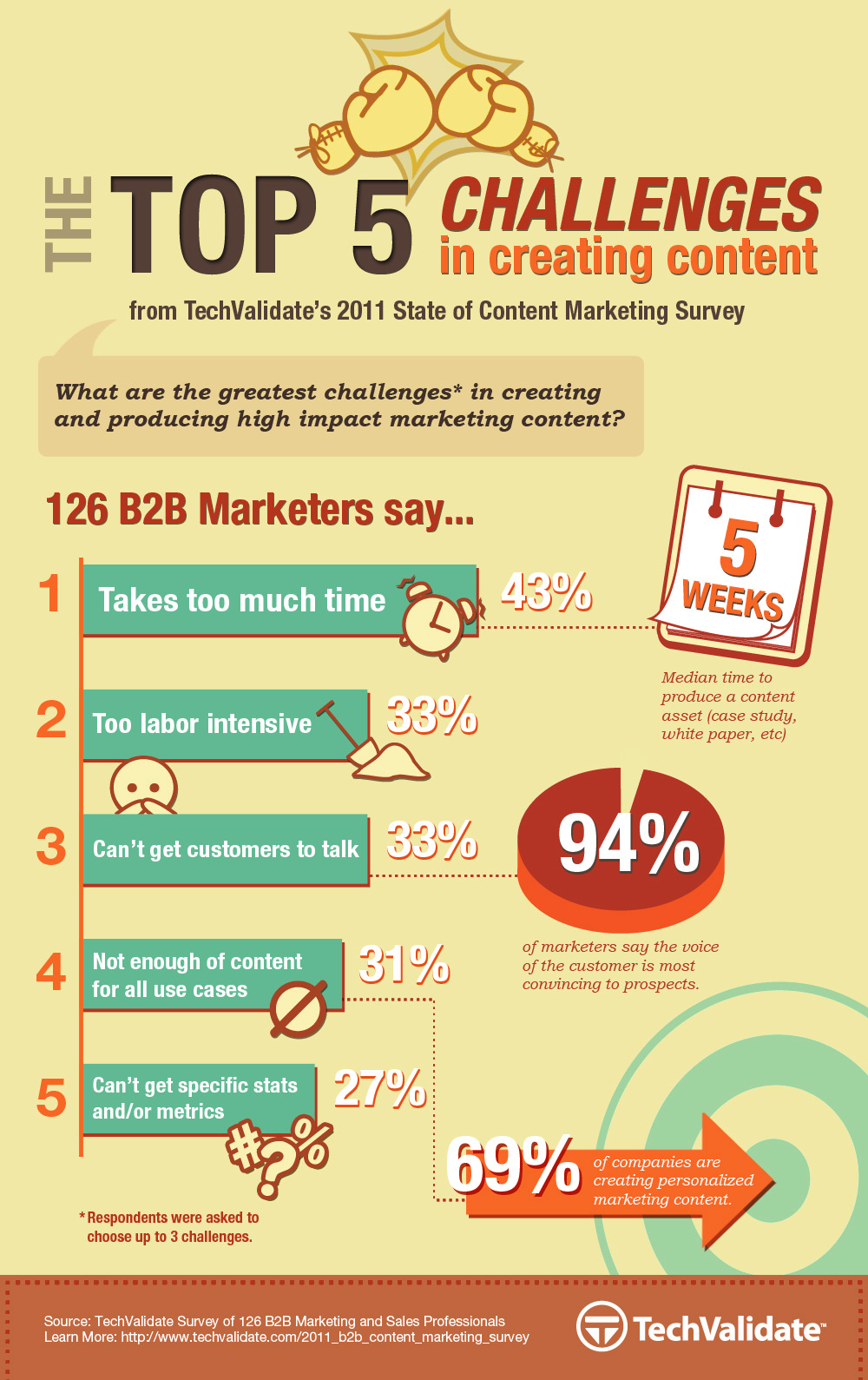 Top-5-Challenges-In-Creating-Content-infographic