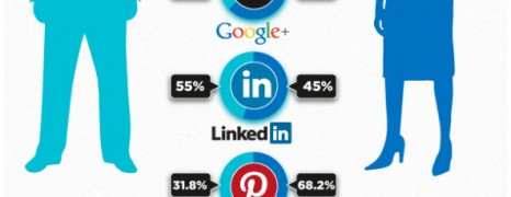 User Activity On Social Networks