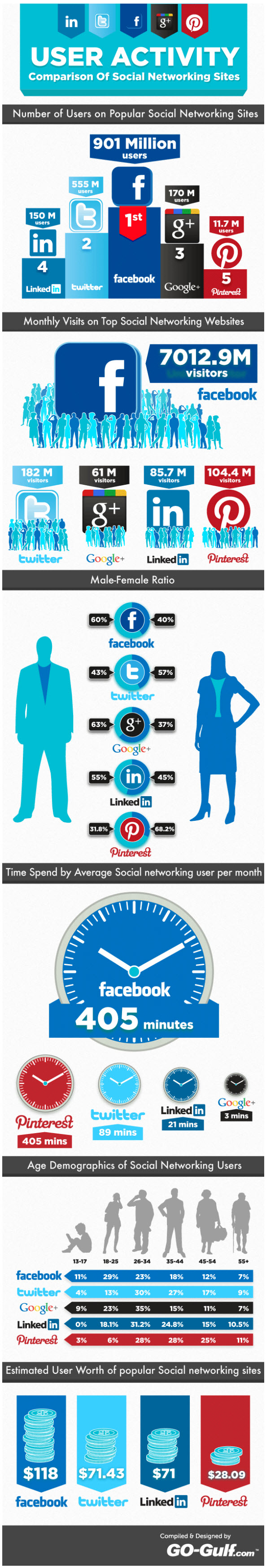 User-Activity-On-Social-Networks-infographic