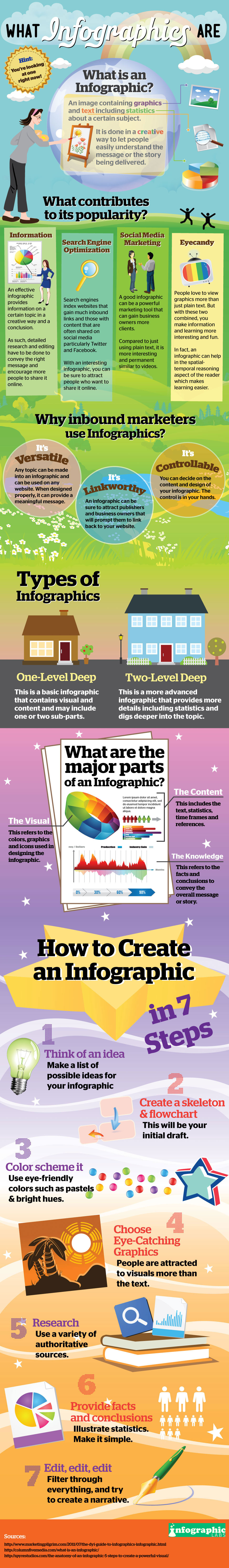 What-Infographics-Are-infographic