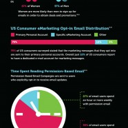 Email Marketing anatomy