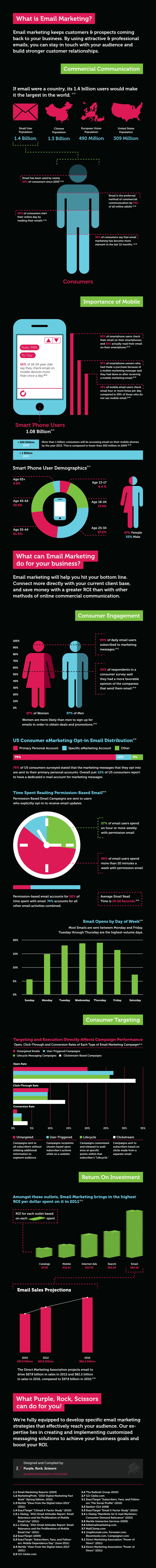 Email Marketing anatomy-infographic